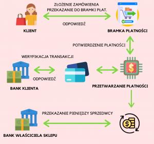 Jak działa bramka płatności